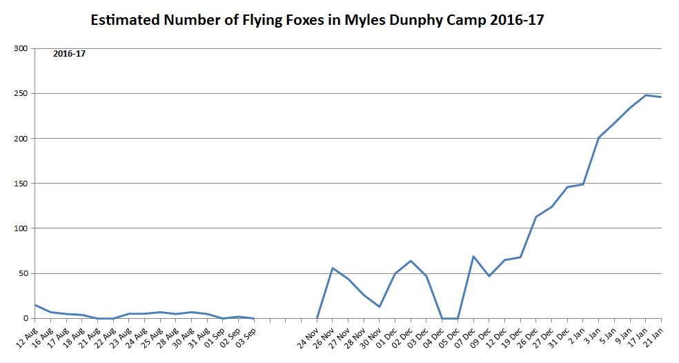 MD FFoxes 2016to2017